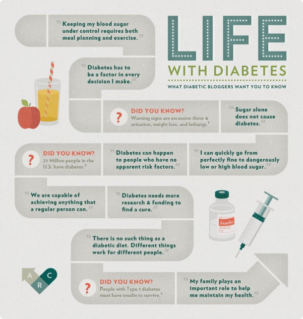 Bloggers talk about life with diabetes