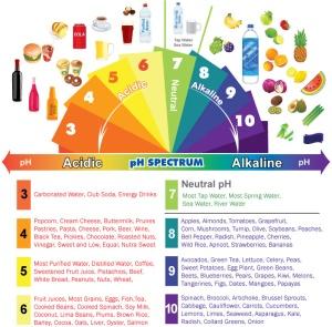Those with Acid Reflux should stay above pH 5 / Img Src: MindBodyGreen