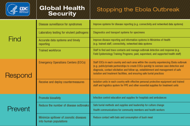 Stopping the Ebola Outbreak