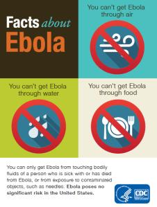Transmission of Ebola
