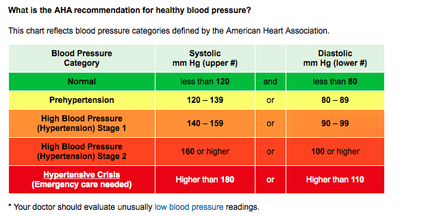 AHA Blood Pressure Categories